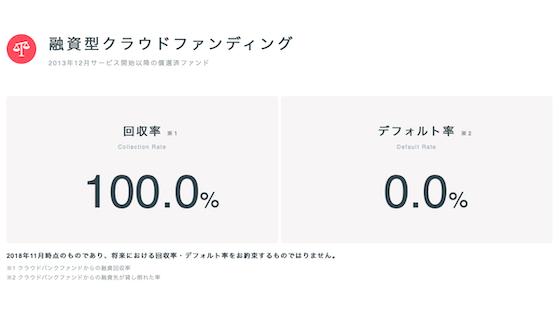 クラウドバンクは回収率100%でデフォルト率0%
