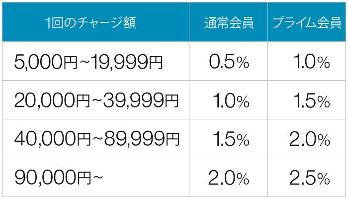 Amazonギフト券チャージの還元率